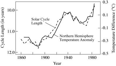 solar-activity