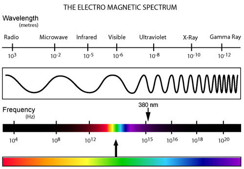 electro_magnetic_spectrum
