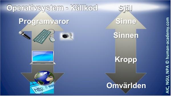 331_aic_vart_operativsystem